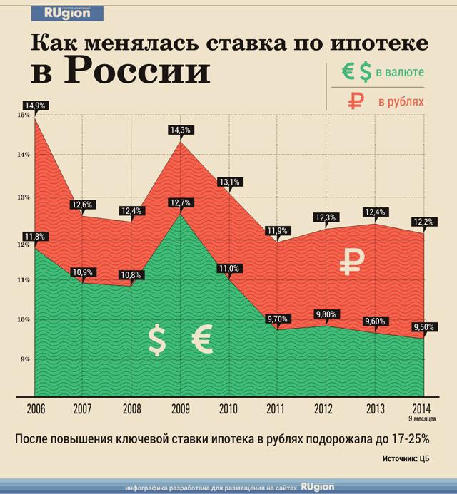 Изменение ипотечной ставки в 2006-2014 гг.